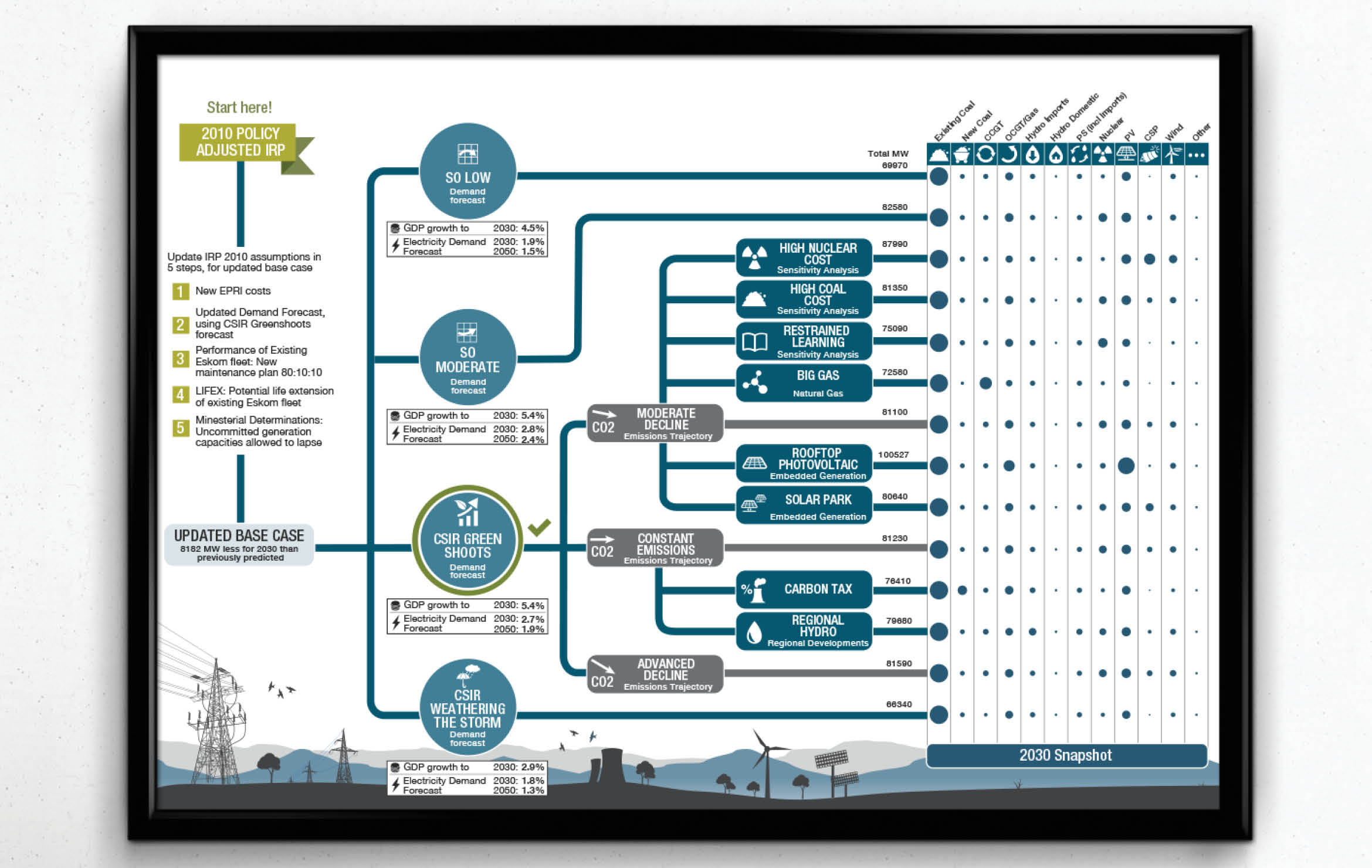 cafs irp project plan 2015 integrated resource plan project quarterly • hydro dam expansion project: -scale storage • pumped-hydro storage • compressed air energy storage.